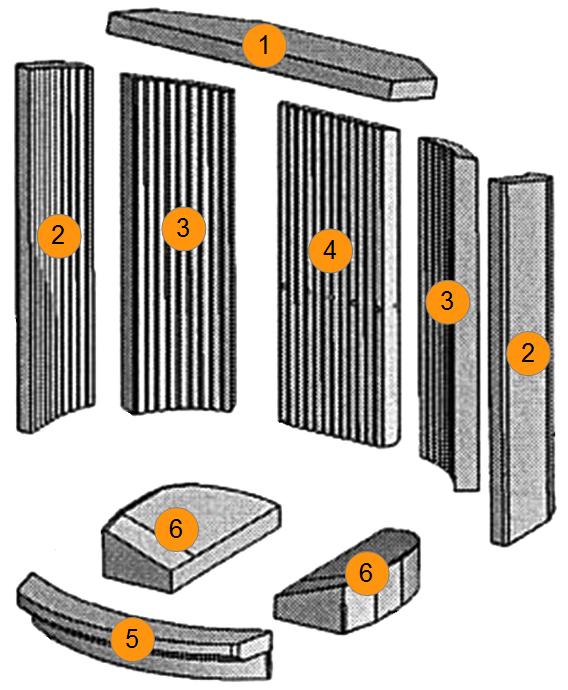 Chronologische Reihenfolge für den Wechsel der Brennraumauskleidung